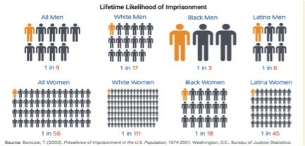 Prevalence of Imprisonment